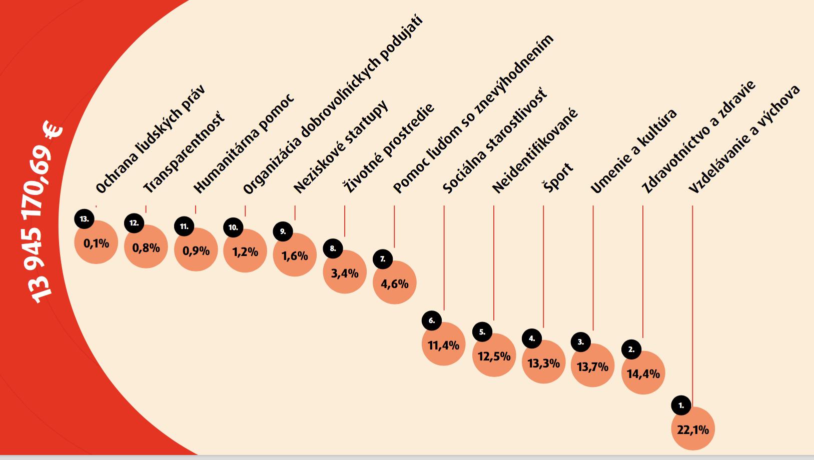 Oblasti, do ktorých firmy smerujú svoje filantropické peniaze